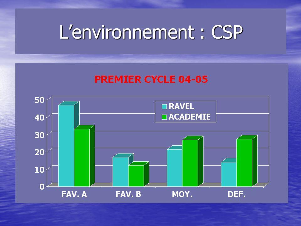 Lenvironnement : CSP