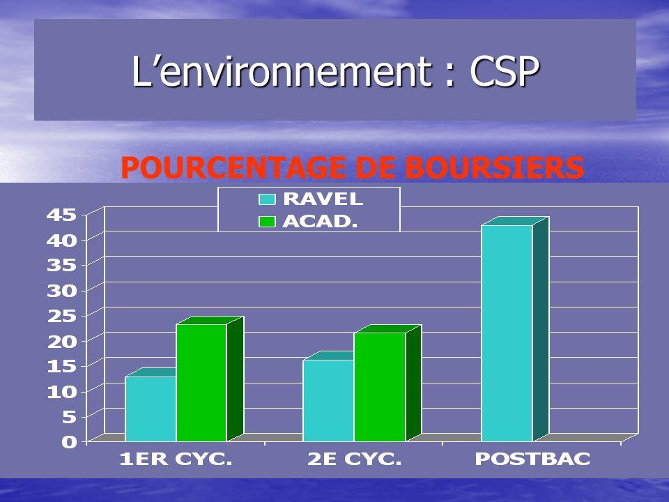 Lenvironnement : origines géographiques PARIS cyclearrbasdistautrtotalIDF Hors IDF 1 er cycle 3413603914395190 2 nd cycle 5787501105211126620 Post-bac3951812010114416