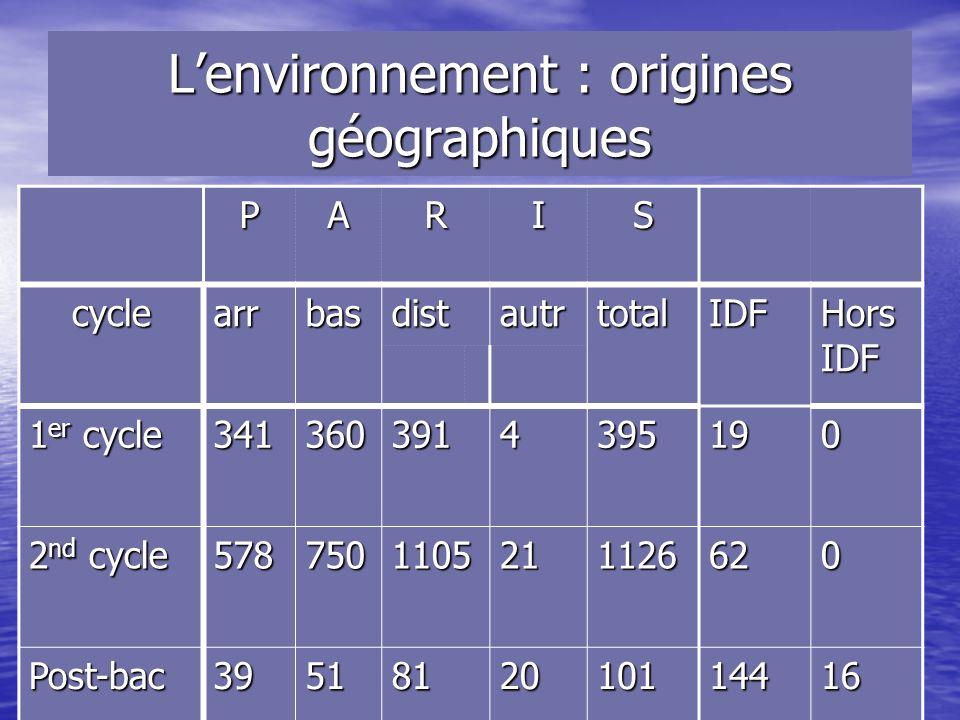 Lenvironnement : origines scolaires des classes de seconde