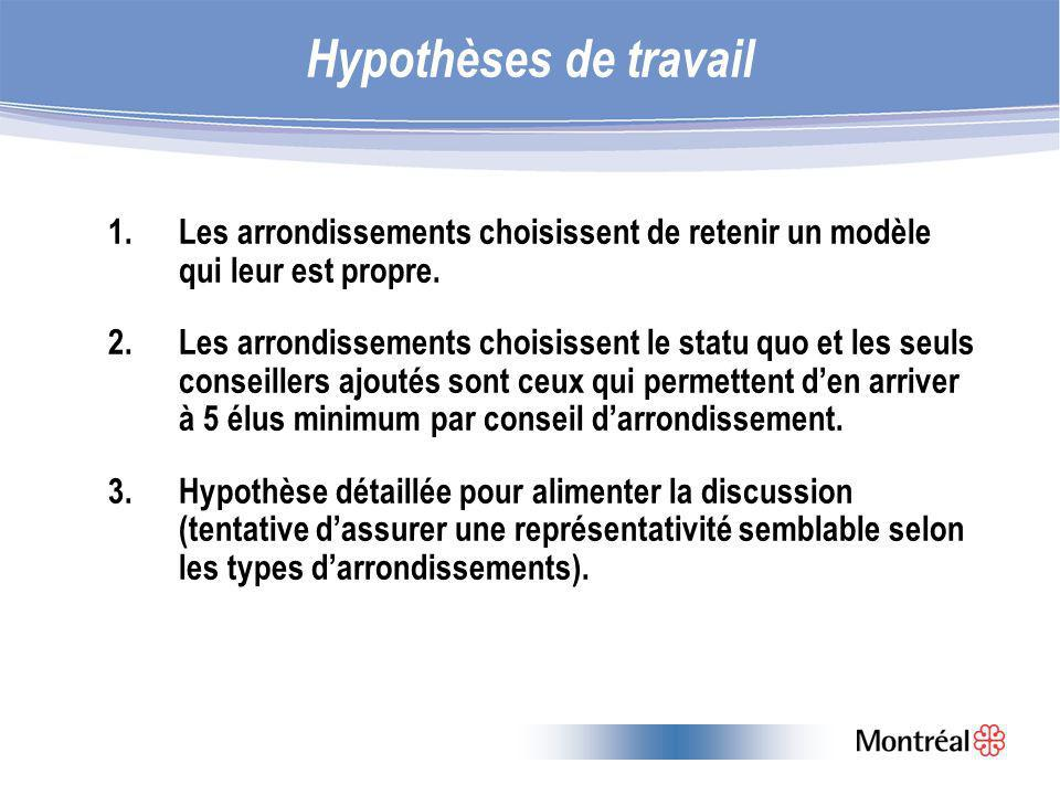 Hypothèses de travail 1.Les arrondissements choisissent de retenir un modèle qui leur est propre.
