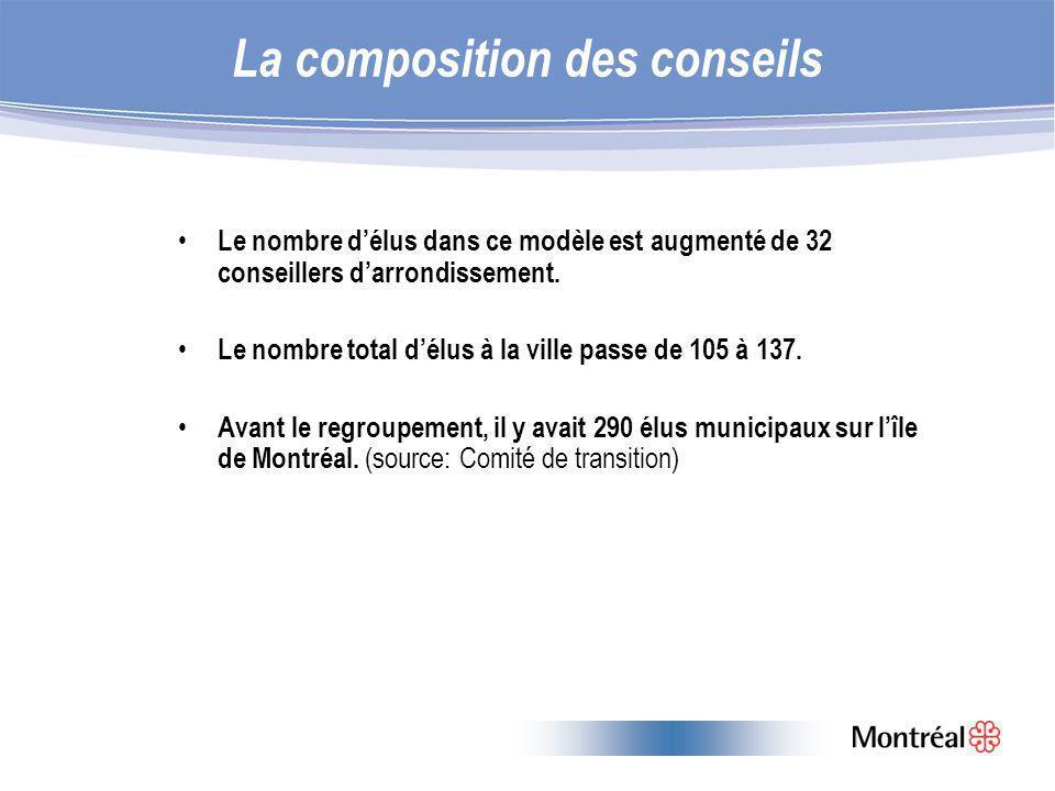 La composition des conseils Le nombre délus dans ce modèle est augmenté de 32 conseillers darrondissement.