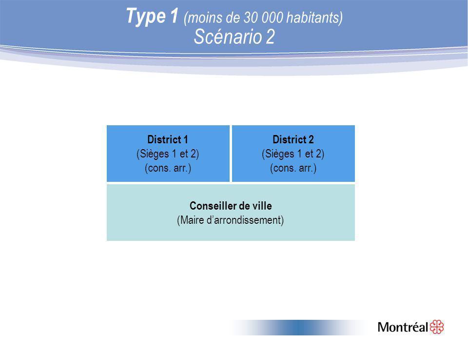 Type 1 (moins de 30 000 habitants) Scénario 2 District 1 (Sièges 1 et 2) (cons.