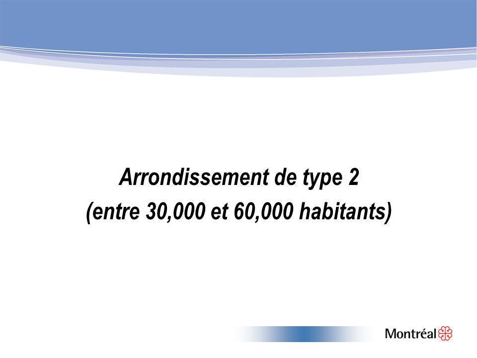 Arrondissement de type 2 (entre 30,000 et 60,000 habitants)