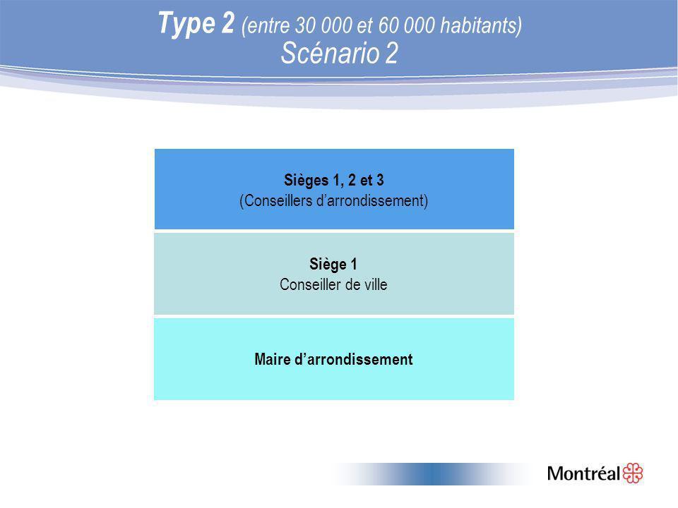 Type 2 (entre 30 000 et 60 000 habitants) Scénario 2 Sièges 1, 2 et 3 (Conseillers darrondissement) Siège 1 Conseiller de ville Maire darrondissement