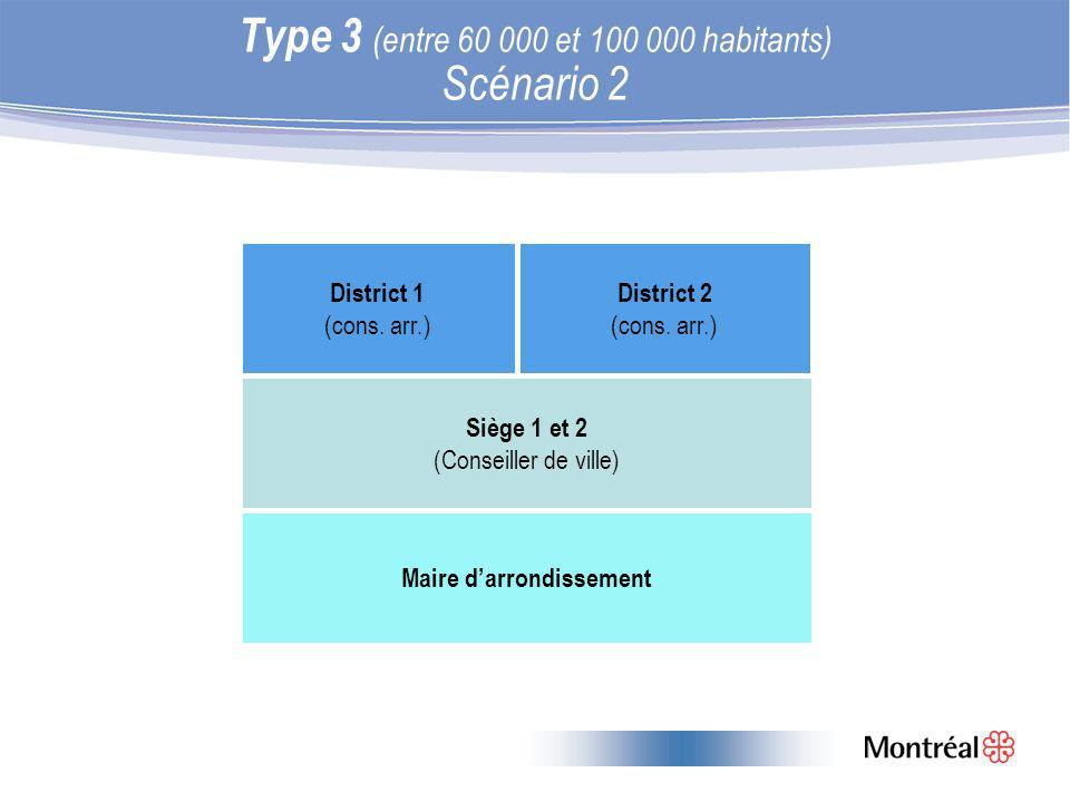 Type 3 (entre 60 000 et 100 000 habitants) Scénario 2 District 1 (cons.