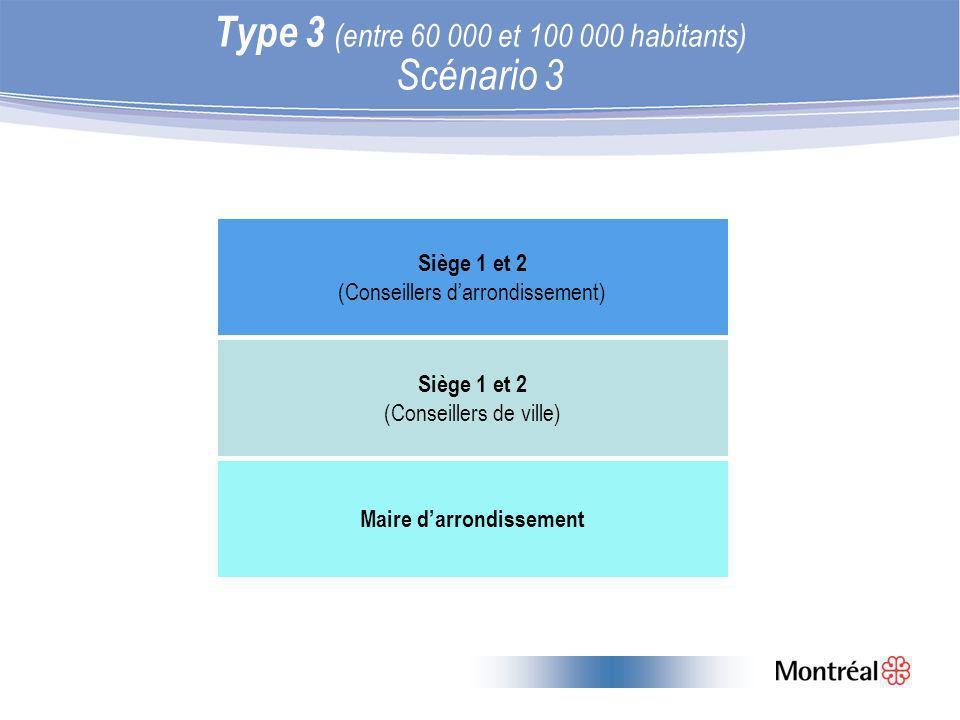 Type 3 (entre 60 000 et 100 000 habitants) Scénario 3 Siège 1 et 2 (Conseillers darrondissement) Siège 1 et 2 (Conseillers de ville) Maire darrondissement