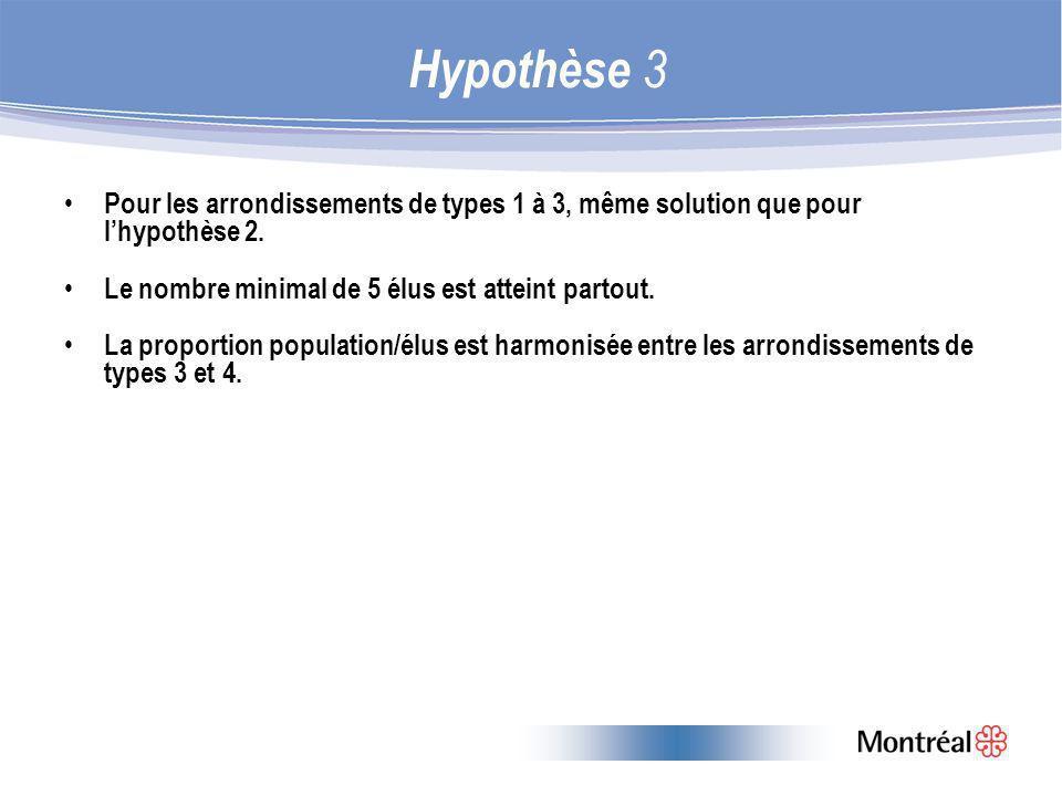 Pour les arrondissements de types 1 à 3, même solution que pour lhypothèse 2.