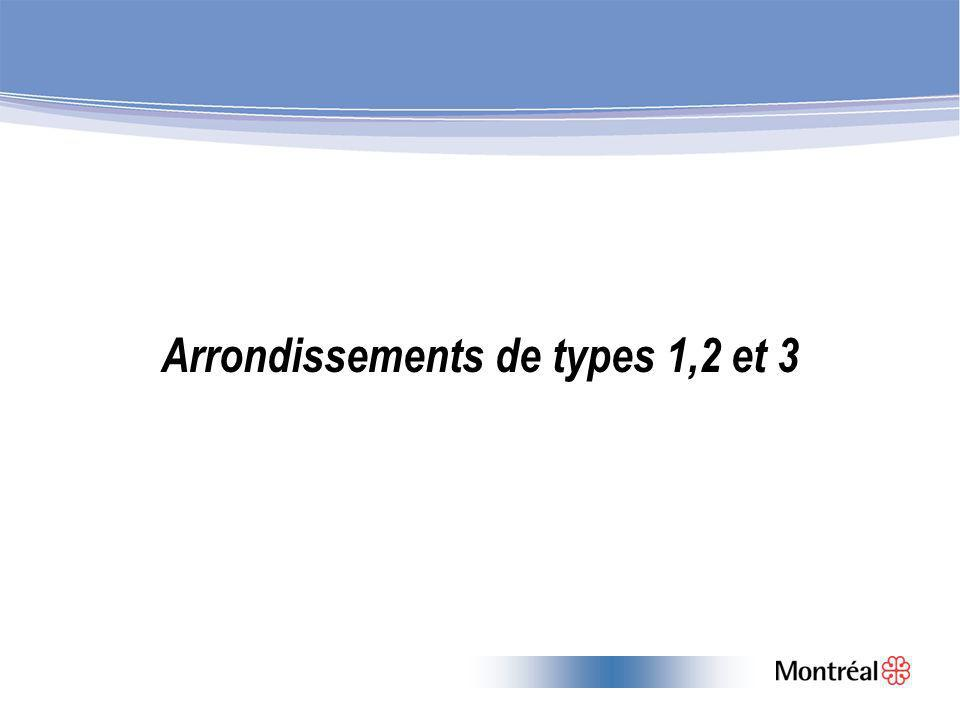 Arrondissements de types 1,2 et 3