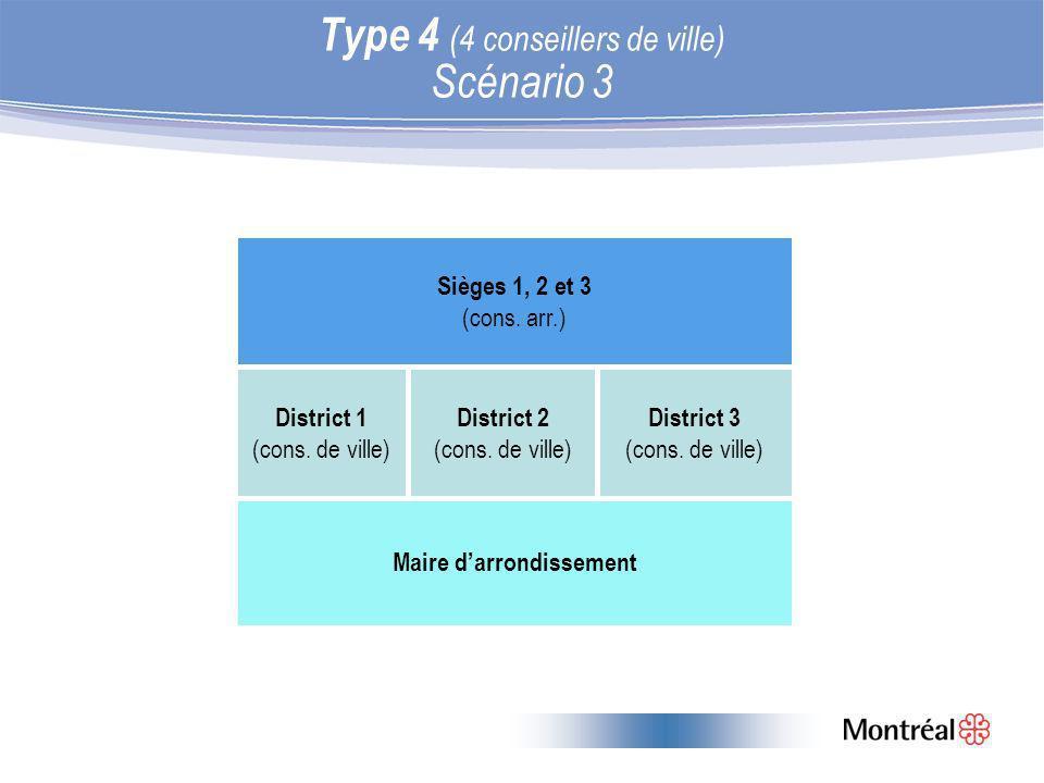 Type 4 (4 conseillers de ville) Scénario 3 Sièges 1, 2 et 3 (cons.