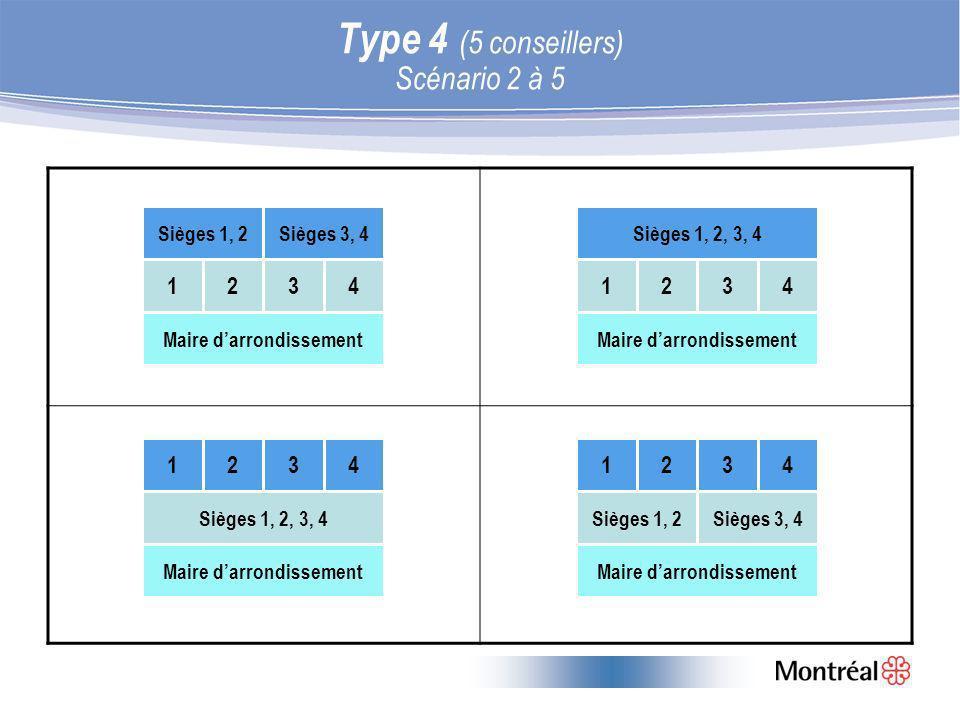 Type 4 (5 conseillers) Scénario 2 à 5 1324 Sièges 1, 2Sièges 1, 2, 3, 4 Maire darrondissement Sièges 3, 4 4321 Maire darrondissement Sièges 1, 2, 3, 4Sièges 1, 2Sièges 3, 4 1234 Maire darrondissement 3214