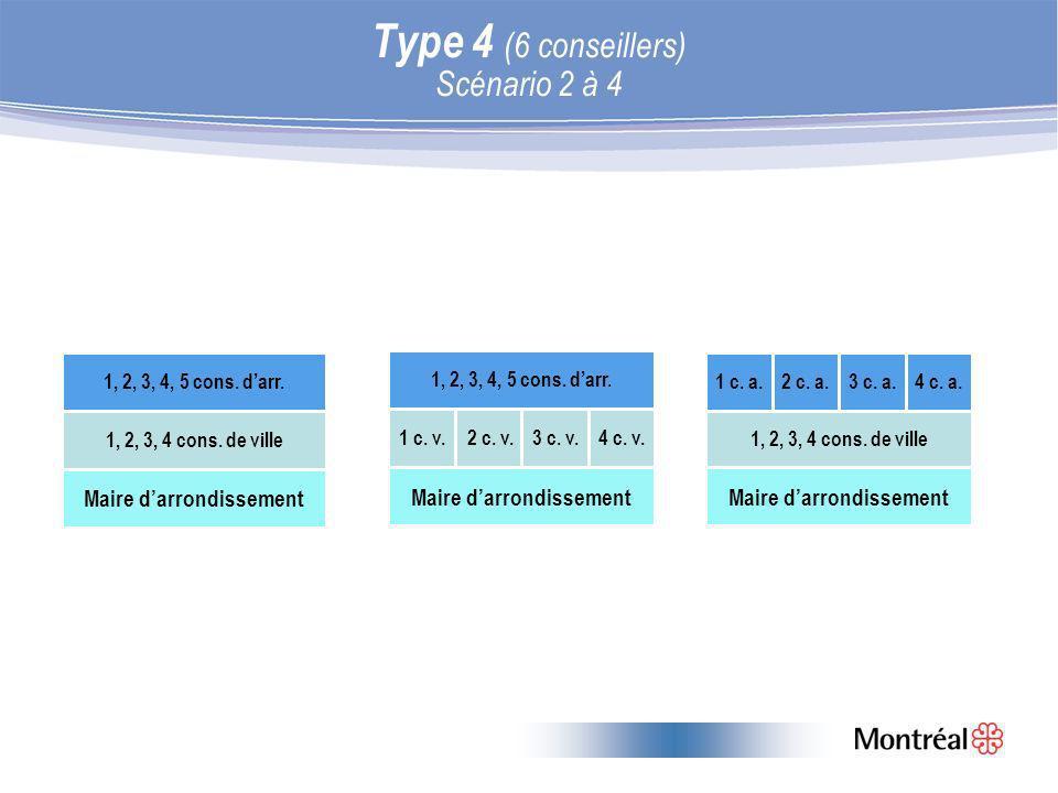 Type 4 (6 conseillers) Scénario 2 à 4 1, 2, 3, 4 cons.