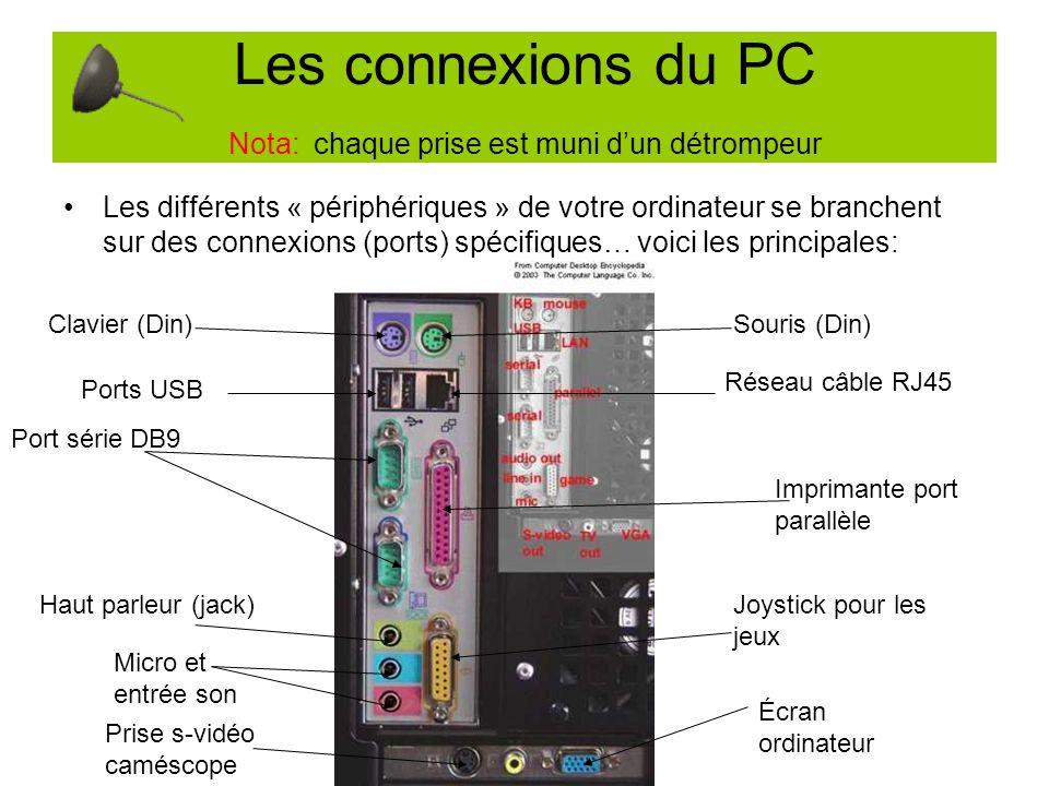 Les connexions du PC Nota: chaque prise est muni dun détrompeur Les différents « périphériques » de votre ordinateur se branchent sur des connexions (ports) spécifiques… voici les principales: Clavier (Din)Souris (Din) Ports USB Réseau câble RJ45 Port série DB9 Haut parleur (jack) Micro et entrée son Prise s-vidéo caméscope Joystick pour les jeux Écran ordinateur Imprimante port parallèle