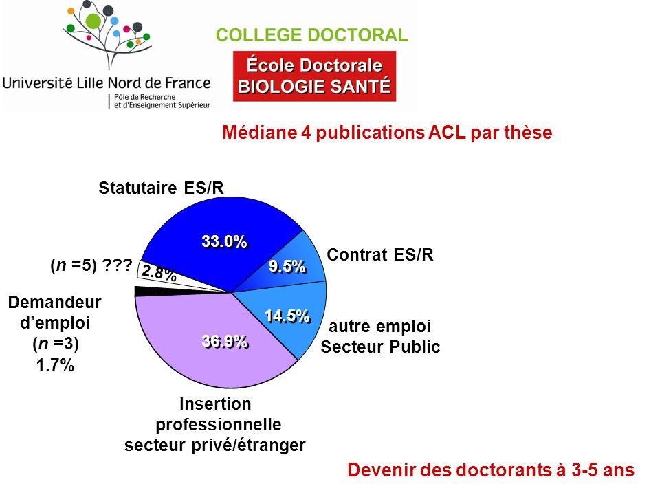 autre emploi Secteur Public Contrat ES/R Insertion professionnelle secteur privé/étranger Statutaire ES/R 33.0% 9.5% 14.5% 36.9% (n =5) ??? 2.8% Deman