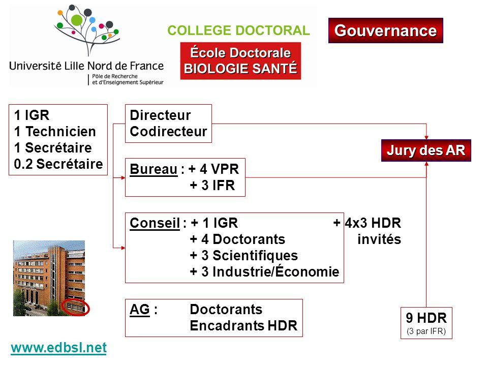 Gouvernance Directeur Codirecteur Bureau : + 4 VPR + 3 IFR Conseil : + 1 IGR + 4 Doctorants + 3 Scientifiques + 3 Industrie/Économie AG : Doctorants E