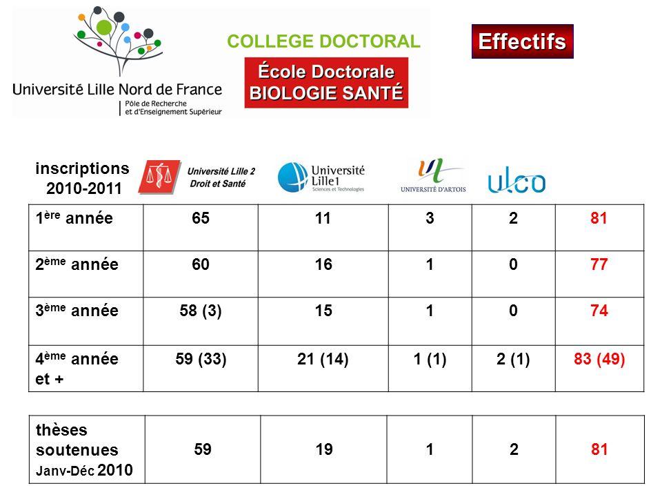 Contrat doctoral Décret n° 2009-464 du 23 avril 2009 > 1676,55 brut/mois enseignement (64 HETD/HETP) expertise diffusion info.