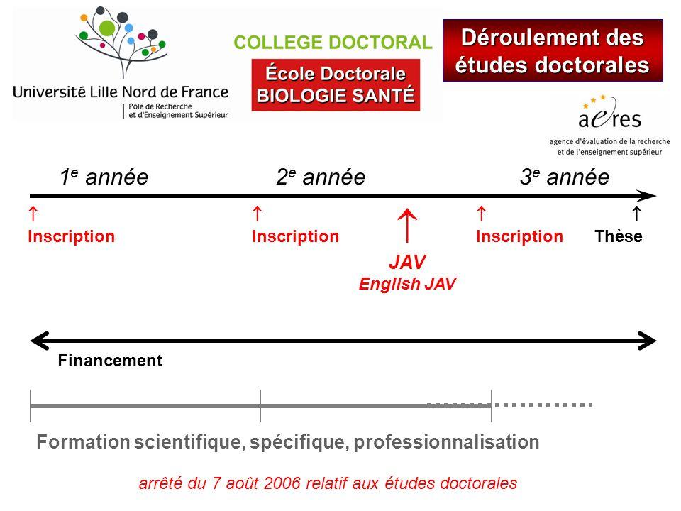 2 e année Déroulement des études doctorales 1 e année Formation scientifique, spécifique, professionnalisation Inscription 3 e année Inscription Inscr