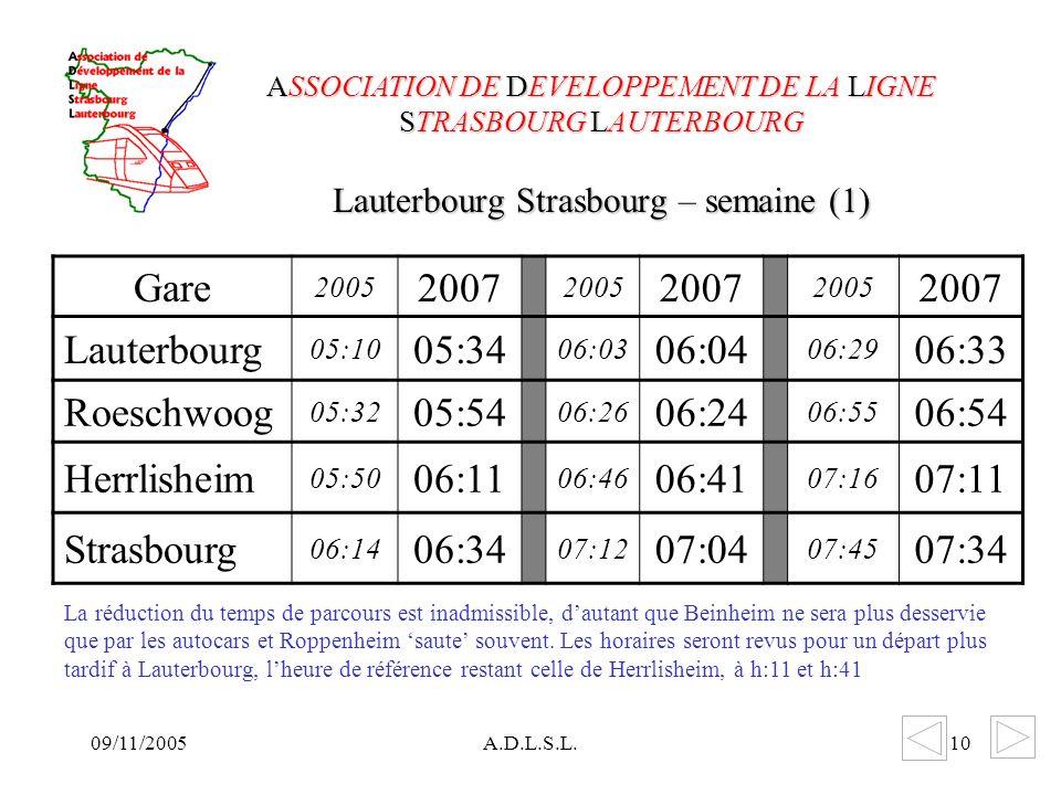 09/11/2005A.D.L.S.L.10 Lauterbourg Strasbourg – semaine (1) ASSOCIATION DE DEVELOPPEMENT DE LA LIGNE STRASBOURG LAUTERBOURG Gare 2005 2007 2005 2007 2005 2007 Lauterbourg 05:10 05:34 06:03 06:04 06:29 06:33 Roeschwoog 05:32 05:54 06:26 06:24 06:55 06:54 Herrlisheim 05:50 06:11 06:46 06:41 07:16 07:11 Strasbourg 06:14 06:34 07:12 07:04 07:45 07:34 La réduction du temps de parcours est inadmissible, dautant que Beinheim ne sera plus desservie que par les autocars et Roppenheim saute souvent.