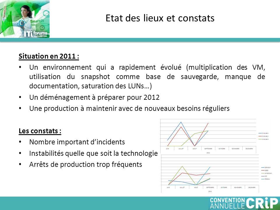 Situation en 2011 : Un environnement qui a rapidement évolué (multiplication des VM, utilisation du snapshot comme base de sauvegarde, manque de docum