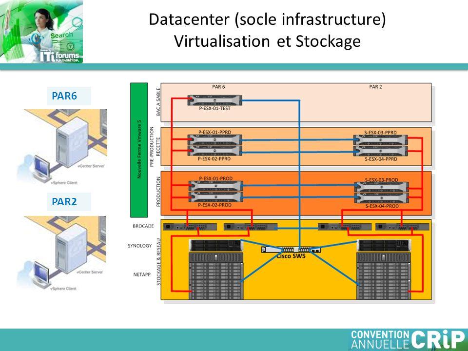 Datacenter (socle infrastructure) Virtualisation et Stockage PAR6 PAR2