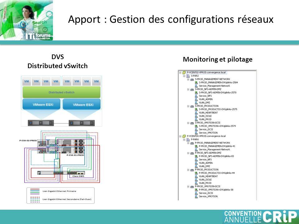 Apport : Gestion des configurations réseaux DVS Distributed vSwitch Monitoring et pilotage