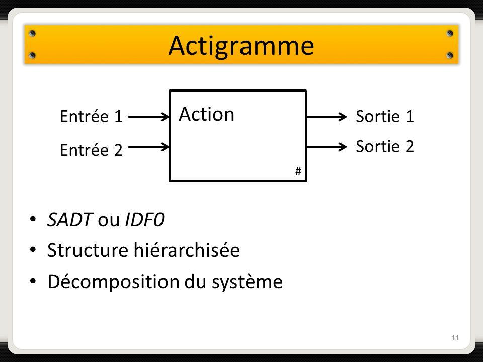 Actigramme 11 SADT ou IDF0 Structure hiérarchisée Décomposition du système Action # Entrée 2 Entrée 1Sortie 1 Sortie 2
