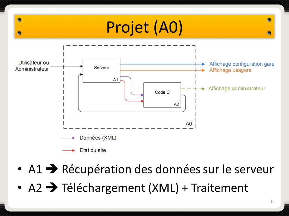 Projet (A0) 12 A1 Récupération des données sur le serveur A2 Téléchargement (XML) + Traitement