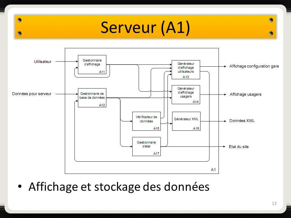 Serveur (A1) 13 Affichage et stockage des données