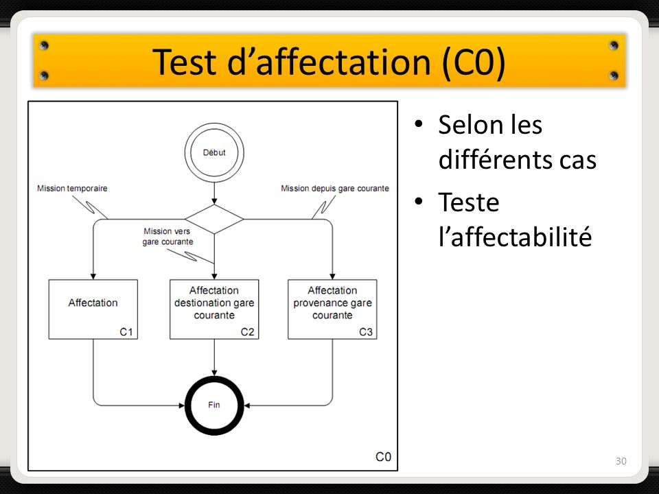 Test daffectation (C0) Selon les différents cas Teste laffectabilité 30