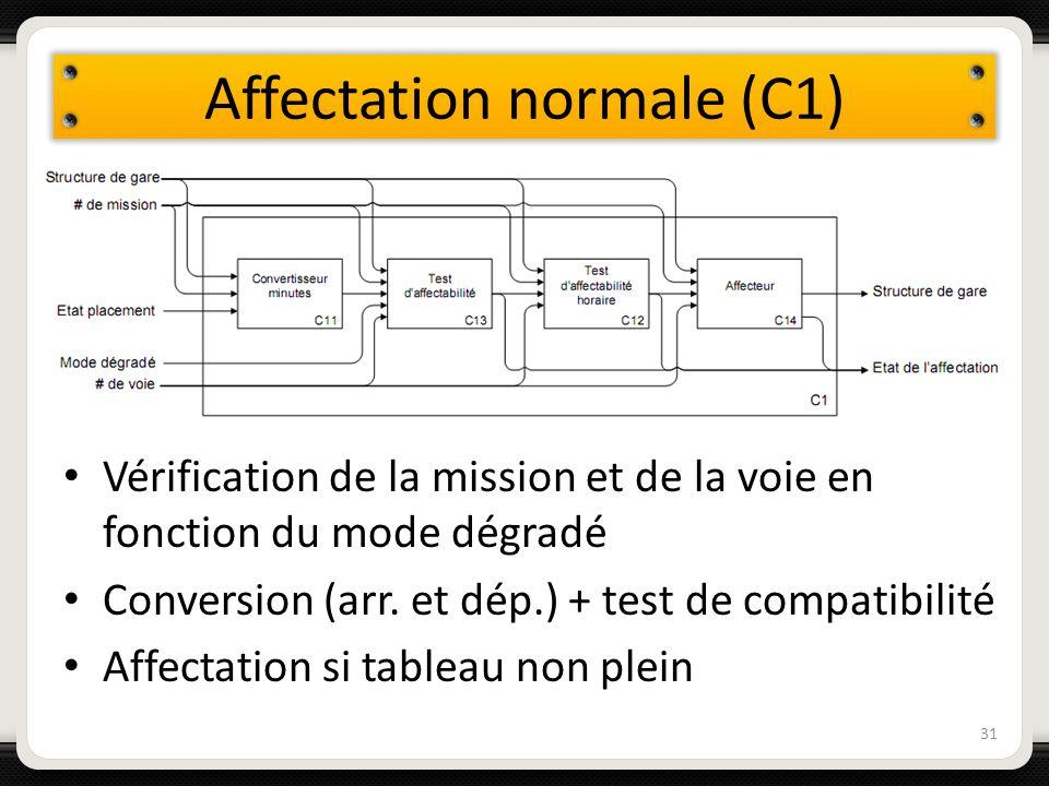 Affectation normale (C1) 31 Vérification de la mission et de la voie en fonction du mode dégradé Conversion (arr. et dép.) + test de compatibilité Aff