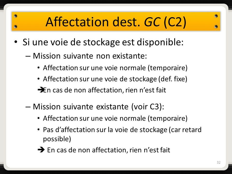 Affectation dest. GC (C2) 32 Si une voie de stockage est disponible: – Mission suivante non existante: Affectation sur une voie normale (temporaire) A