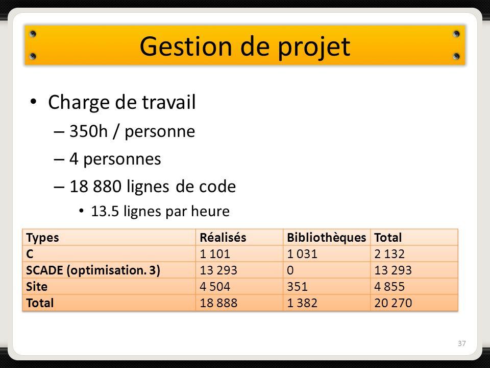 Gestion de projet Charge de travail – 350h / personne – 4 personnes – 18 880 lignes de code 13.5 lignes par heure 37