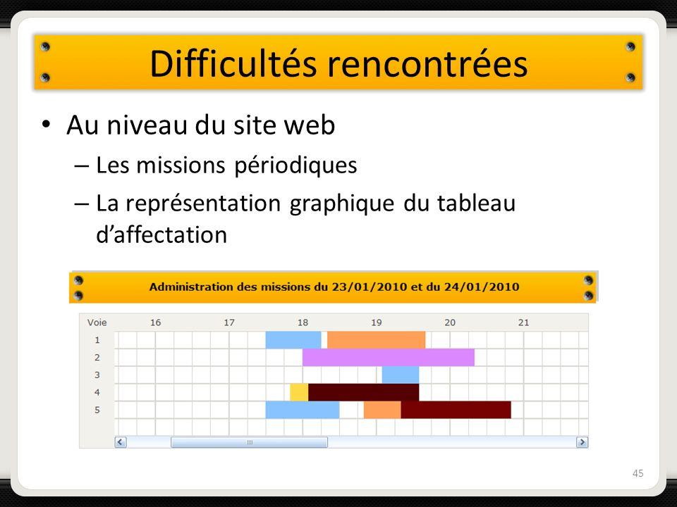 Difficultés rencontrées Au niveau du site web – Les missions périodiques – La représentation graphique du tableau daffectation 45