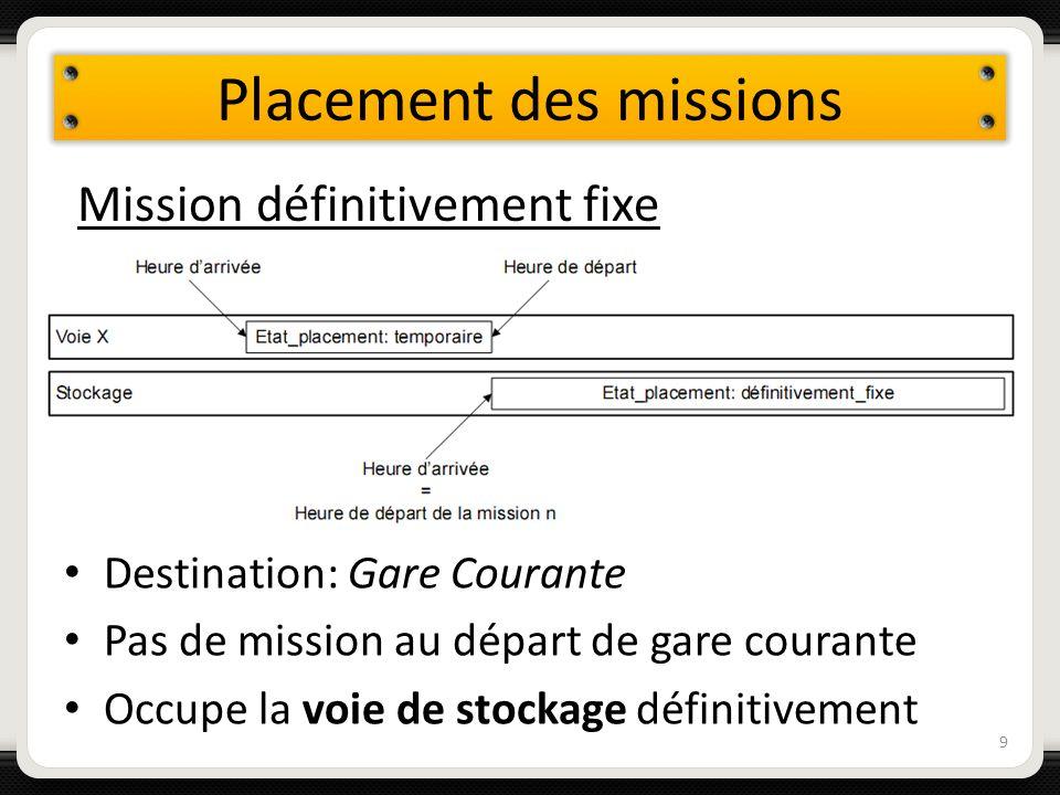 Placement des missions Destination: Gare Courante Pas de mission au départ de gare courante Occupe la voie de stockage définitivement 9 Mission défini