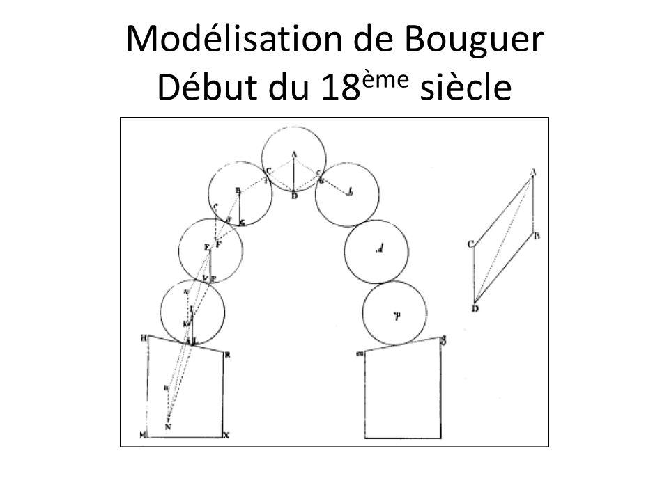 Modélisation de Bouguer Début du 18 ème siècle