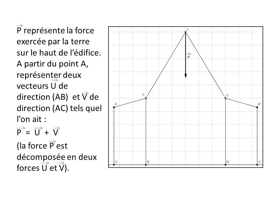 P représente la force exercée par la terre sur le haut de lédifice. A partir du point A, représenter deux vecteurs U de direction (AB) et V de directi