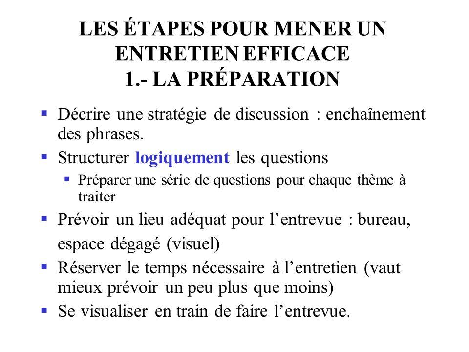 LES ÉTAPES POUR MENER UN ENTRETIEN EFFICACE 1.- LA PRÉPARATION Décrire une stratégie de discussion : enchaînement des phrases.