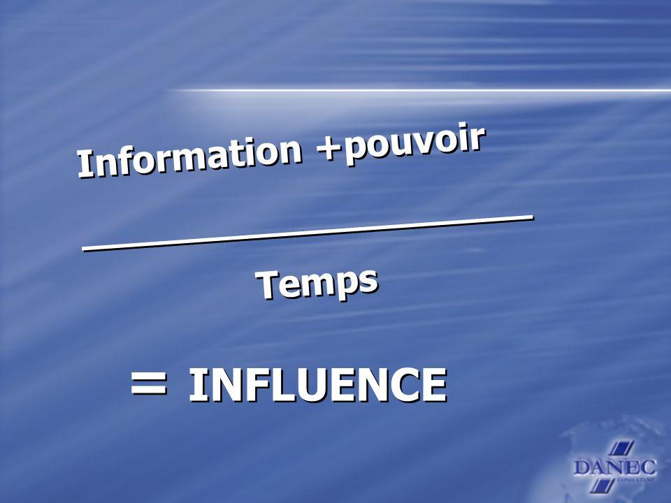 Information +pouvoir ___________________ Temps Information +pouvoir ___________________ Temps = INFLUENCE