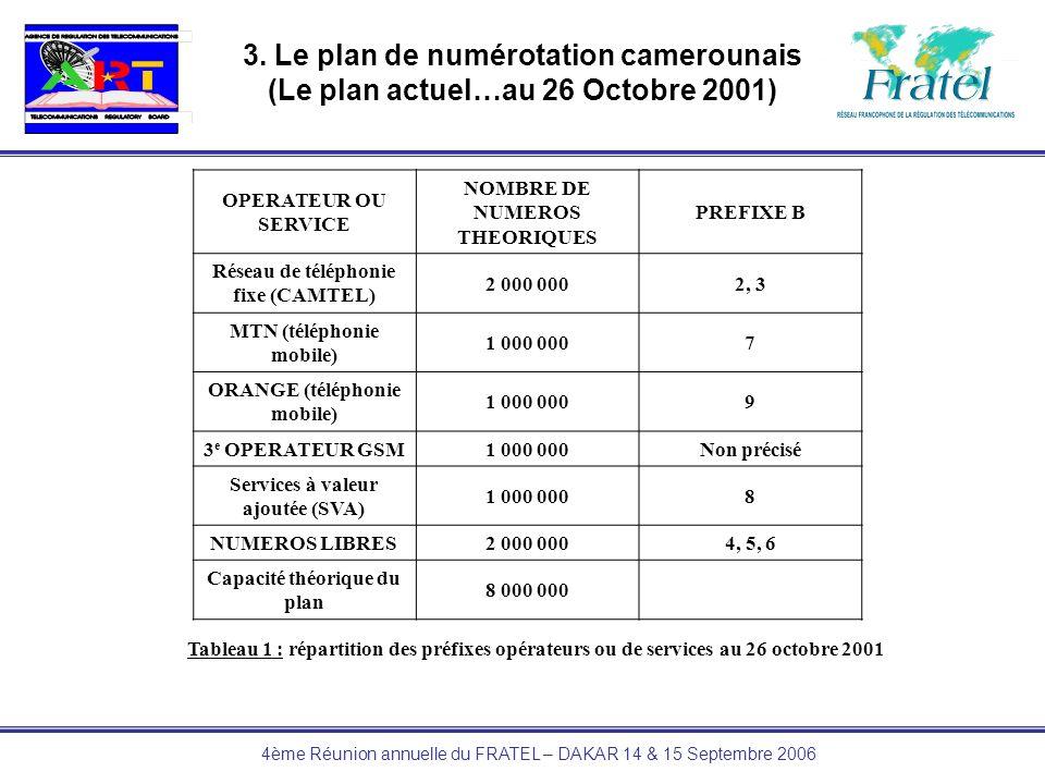 4ème Réunion annuelle du FRATEL – DAKAR 14 & 15 Septembre 2006 3. Le plan de numérotation camerounais (Le plan actuel…au 26 Octobre 2001) OPERATEUR OU