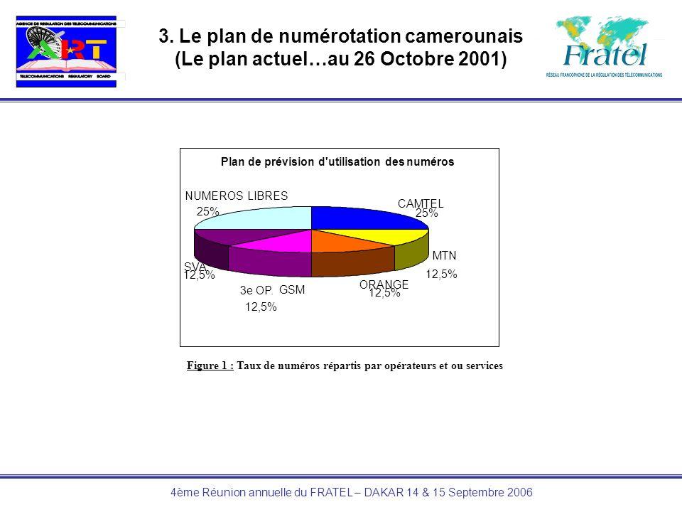 4ème Réunion annuelle du FRATEL – DAKAR 14 & 15 Septembre 2006 3. Le plan de numérotation camerounais (Le plan actuel…au 26 Octobre 2001) Plan de prév