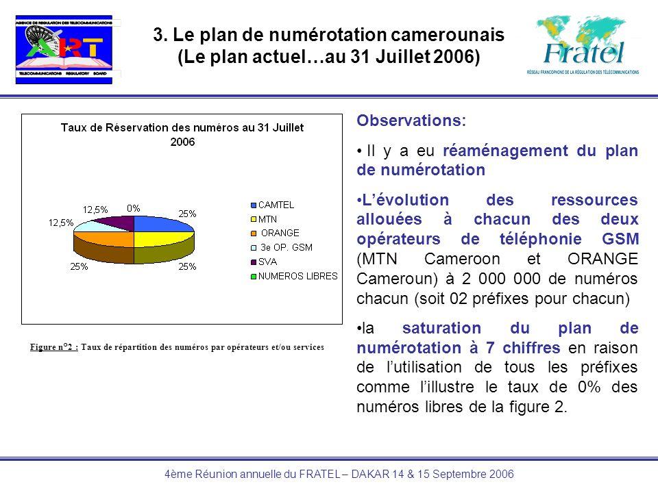 4ème Réunion annuelle du FRATEL – DAKAR 14 & 15 Septembre 2006 3. Le plan de numérotation camerounais (Le plan actuel…au 31 Juillet 2006) Figure n°2 :