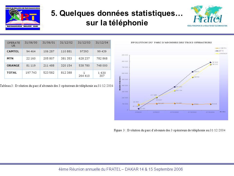 4ème Réunion annuelle du FRATEL – DAKAR 14 & 15 Septembre 2006 5. Quelques données statistiques… sur la téléphonie OPERATE UR 31/06/0031/06/0131/12/02