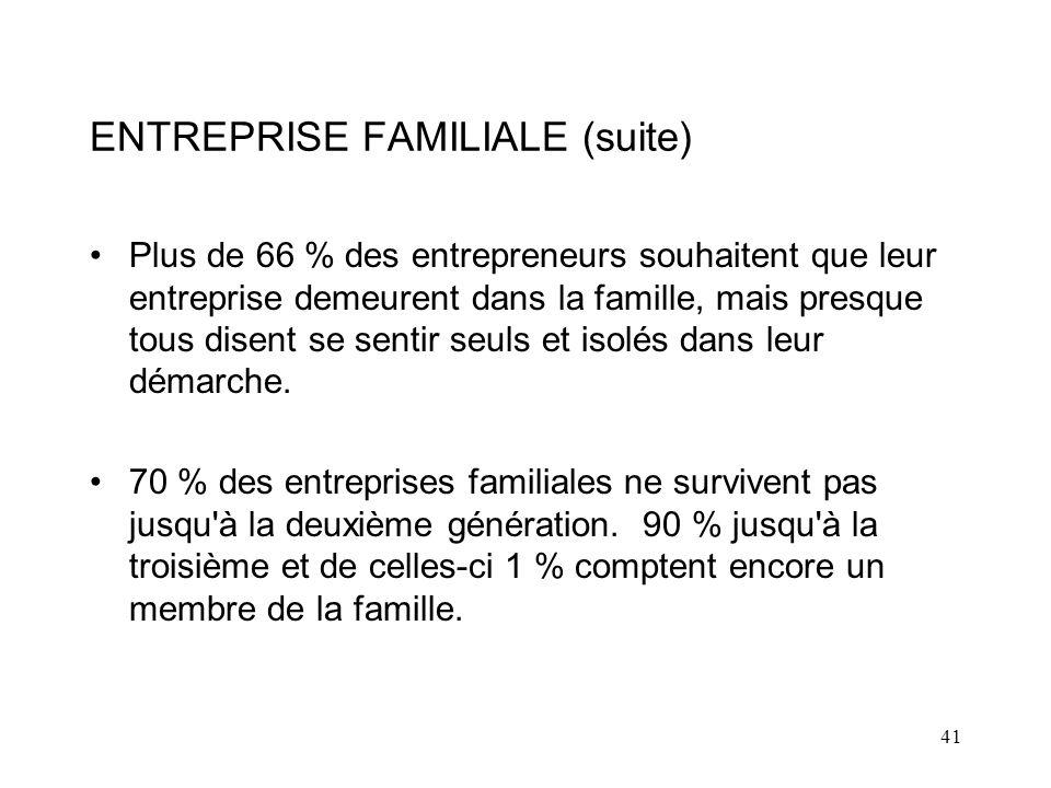 41 ENTREPRISE FAMILIALE (suite) Plus de 66 % des entrepreneurs souhaitent que leur entreprise demeurent dans la famille, mais presque tous disent se sentir seuls et isolés dans leur démarche.