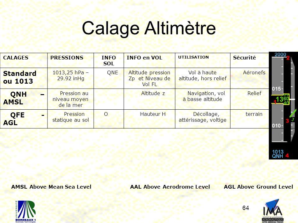 64 Calage Altimètre CALAGESPRESSIONSINFO SOL INFO en VOL UTILISATION Sécurité Standard ou 1013 1013,25 hPa – 29.92 inHg QNEAltitude pression Zp et Niveau de Vol FL Vol à haute altitude, hors relief Aéronefs QNH – AMSL Pression au niveau moyen de la mer Altitude zNavigation, vol à basse altitude Relief QFE - AGL Pression statique au sol OHauteur HDécollage, attérissage, voltige terrain AMSL Above Mean Sea Level AAL Above Aerodrome Level AGL Above Ground Level