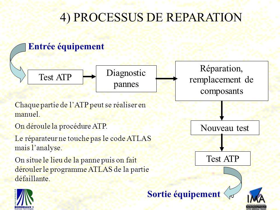 90 Test ATP Diagnostic pannes Réparation, remplacement de composants Nouveau test Test ATP Entrée équipement Sortie équipement 4) PROCESSUS DE REPARATION Chaque partie de lATP peut se réaliser en manuel.