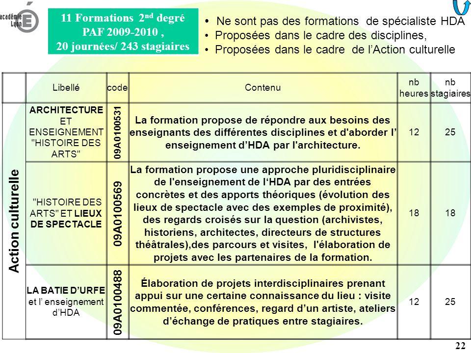 11 Formations PAF 09-10 2 nd degré, 20 journées/ 243 stagiaires LibellécodeContenu nb heures nb stagiaires Ed.