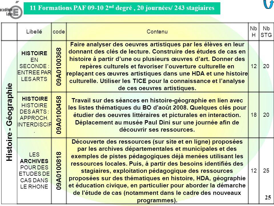 Les disciplines et lenseignement dHDA Les programmes de chaque discipline contiennent un volet HDA Programmes de lenseignement dArts plastiques Programmes de lenseignement dÉducation musicale (28-33) Programmes de lenseignement de Français (38-43) Programmes de lenseignement dHistoire-Géographie (44-50) Programmes de lenseignement des Langues Vivantes E (51-53) Programmes de lenseignement de Mathématiques Programmes de lenseignement de … Programmes de lenseignement dEPS (34-37) Programmes de lenseignement de Physique-Chimie (58-60) Programmes de lenseignement de Technologie (61-63) 26