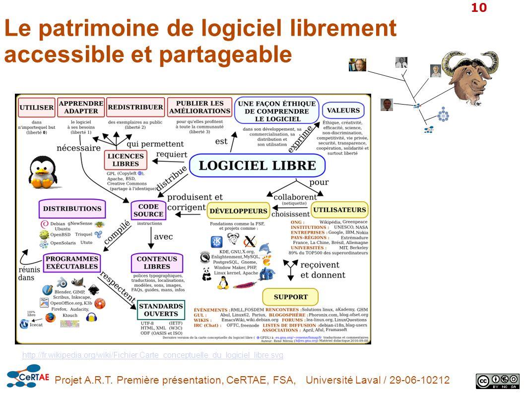 Projet A.R.T. Première présentation, CeRTAE, FSA, Université Laval / 29-06-10212 10 Le patrimoine de logiciel librement accessible et partageable http