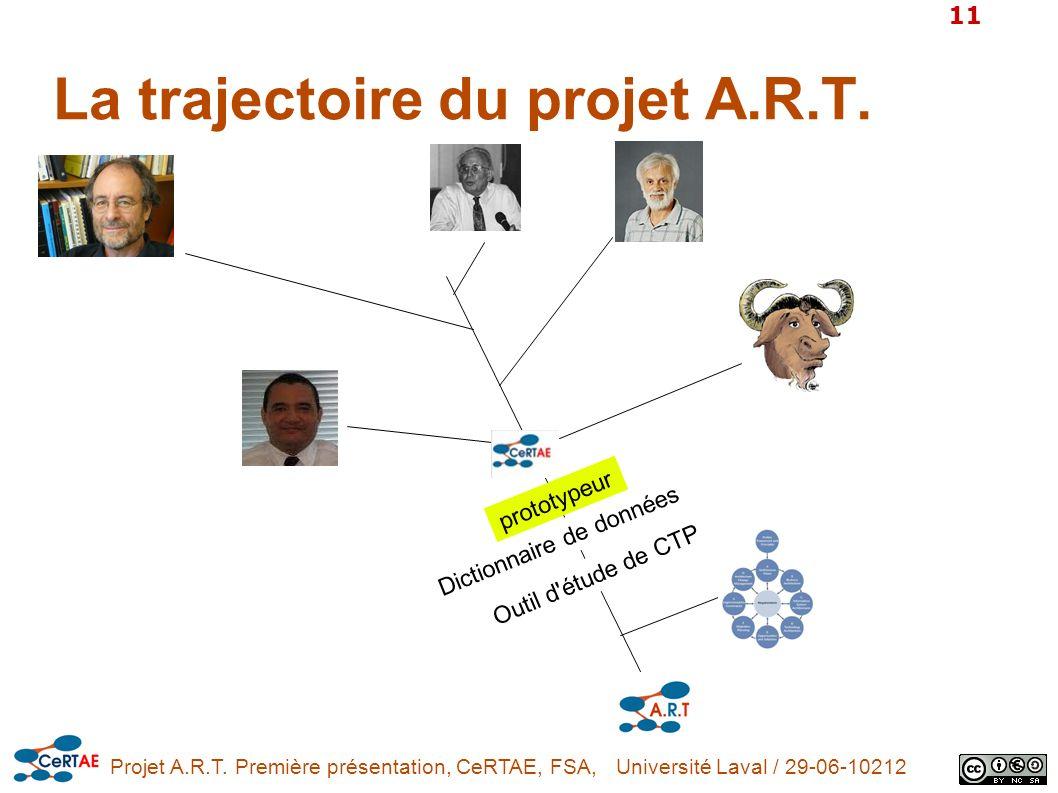 Projet A.R.T. Première présentation, CeRTAE, FSA, Université Laval / 29-06-10212 11 La trajectoire du projet A.R.T. prototypeur Dictionnaire de donnée