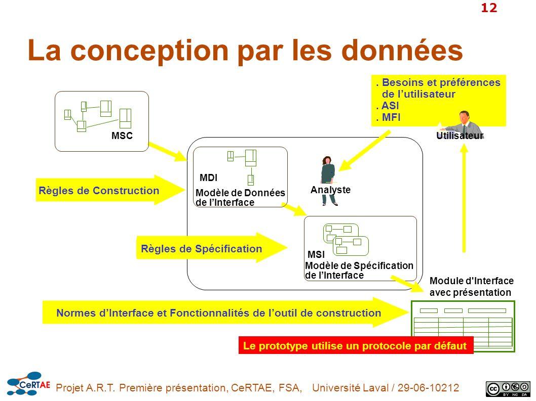 Projet A.R.T. Première présentation, CeRTAE, FSA, Université Laval / 29-06-10212 12. Besoins et préférences de lutilisateur. ASI. MFI Normes dInterfac