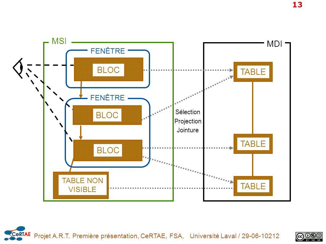 Projet A.R.T. Première présentation, CeRTAE, FSA, Université Laval / 29-06-10212 13 FENÊTRE TABLE NON VISIBLE FENÊTRE BLOC TABLE MSI MDI TABLE Sélecti